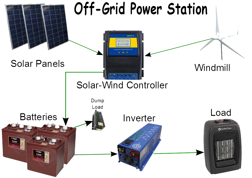 Off-Grid Power Station